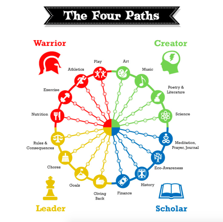 Four Paths